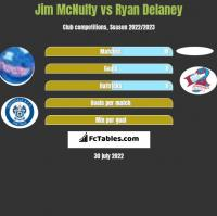 Jim McNulty vs Ryan Delaney h2h player stats