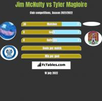 Jim McNulty vs Tyler Magloire h2h player stats