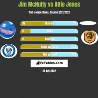 Jim McNulty vs Alfie Jones h2h player stats