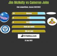 Jim McNulty vs Cameron John h2h player stats