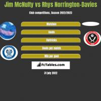 Jim McNulty vs Rhys Norrington-Davies h2h player stats