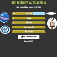 Jim McNulty vs Tolaji Bola h2h player stats