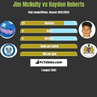 Jim McNulty vs Haydon Roberts h2h player stats