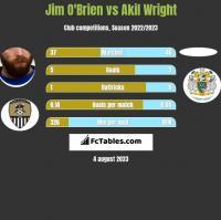 Jim O'Brien vs Akil Wright h2h player stats
