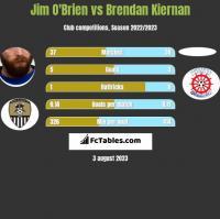 Jim O'Brien vs Brendan Kiernan h2h player stats