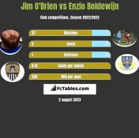 Jim O'Brien vs Enzio Boldewijn h2h player stats