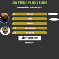 Jim O'Brien vs Gary Liddle h2h player stats