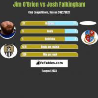 Jim O'Brien vs Josh Falkingham h2h player stats