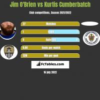 Jim O'Brien vs Kurtis Cumberbatch h2h player stats