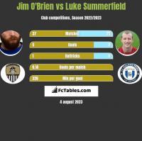 Jim O'Brien vs Luke Summerfield h2h player stats
