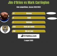Jim O'Brien vs Mark Carrington h2h player stats