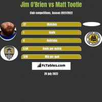 Jim O'Brien vs Matt Tootle h2h player stats