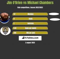 Jim O'Brien vs Michael Chambers h2h player stats
