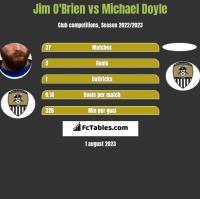 Jim O'Brien vs Michael Doyle h2h player stats