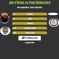 Jim O'Brien vs Paul Rutherford h2h player stats