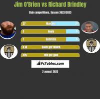 Jim O'Brien vs Richard Brindley h2h player stats
