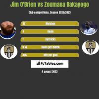 Jim O'Brien vs Zoumana Bakayogo h2h player stats