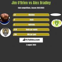 Jim O'Brien vs Alex Bradley h2h player stats