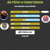 Jim O'Brien vs Samuel Osborne h2h player stats