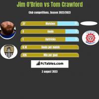 Jim O'Brien vs Tom Crawford h2h player stats
