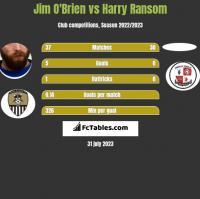 Jim O'Brien vs Harry Ransom h2h player stats