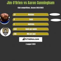 Jim O'Brien vs Aaron Cunningham h2h player stats