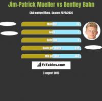 Jim-Patrick Mueller vs Bentley Bahn h2h player stats