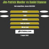 Jim-Patrick Mueller vs Daniel Stanese h2h player stats