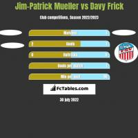 Jim-Patrick Mueller vs Davy Frick h2h player stats