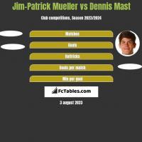 Jim-Patrick Mueller vs Dennis Mast h2h player stats