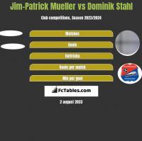 Jim-Patrick Mueller vs Dominik Stahl h2h player stats