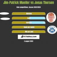 Jim-Patrick Mueller vs Jonas Thorsen h2h player stats