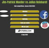 Jim-Patrick Mueller vs Julius Reinhardt h2h player stats