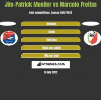 Jim-Patrick Mueller vs Marcelo Freitas h2h player stats