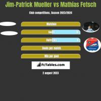 Jim-Patrick Mueller vs Mathias Fetsch h2h player stats