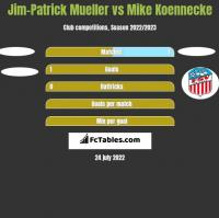 Jim-Patrick Mueller vs Mike Koennecke h2h player stats