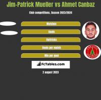 Jim-Patrick Mueller vs Ahmet Canbaz h2h player stats