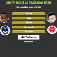 Jimmy Briand vs Anastasios Donis h2h player stats