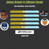 Jimmy Briand vs Edinson Cavani h2h player stats