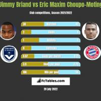 Jimmy Briand vs Eric Choupo-Moting h2h player stats