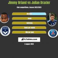 Jimmy Briand vs Julian Draxler h2h player stats