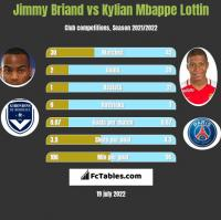 Jimmy Briand vs Kylian Mbappe Lottin h2h player stats