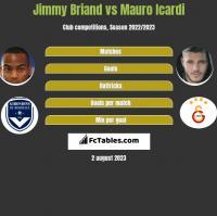 Jimmy Briand vs Mauro Icardi h2h player stats