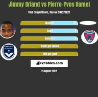 Jimmy Briand vs Pierre-Yves Hamel h2h player stats