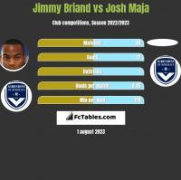 Jimmy Briand vs Josh Maja h2h player stats