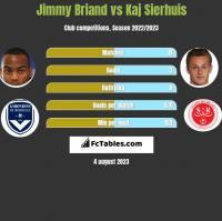 Jimmy Briand vs Kaj Sierhuis h2h player stats