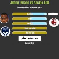Jimmy Briand vs Yacine Adli h2h player stats