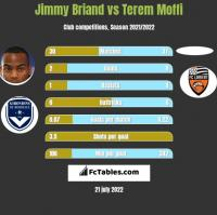 Jimmy Briand vs Terem Moffi h2h player stats