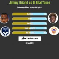Jimmy Briand vs El Bilal Toure h2h player stats