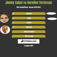 Jimmy Cabot vs Aurelien Tertereau h2h player stats